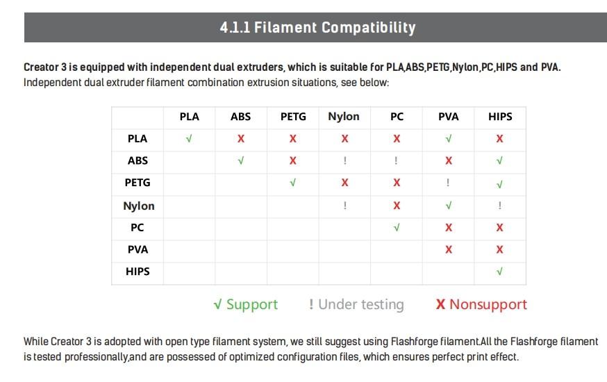 Filament compatibiliteit Flashforge Creator 3